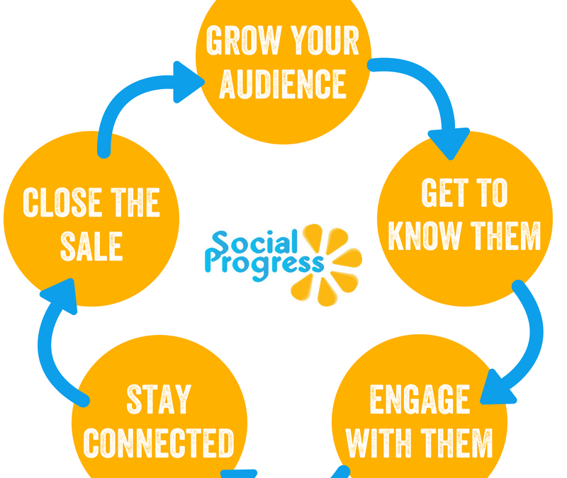 Take Control of Your Social Media